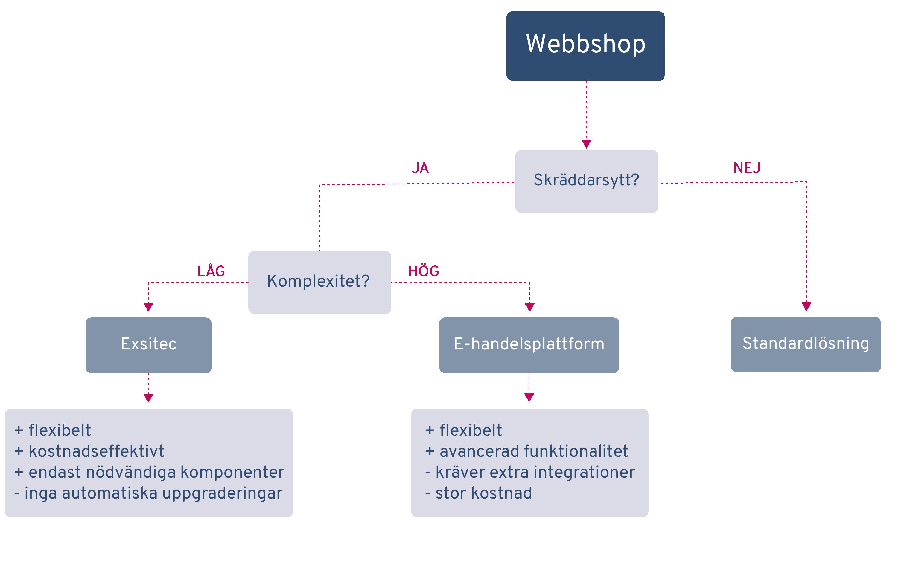 flowchart-webbshop