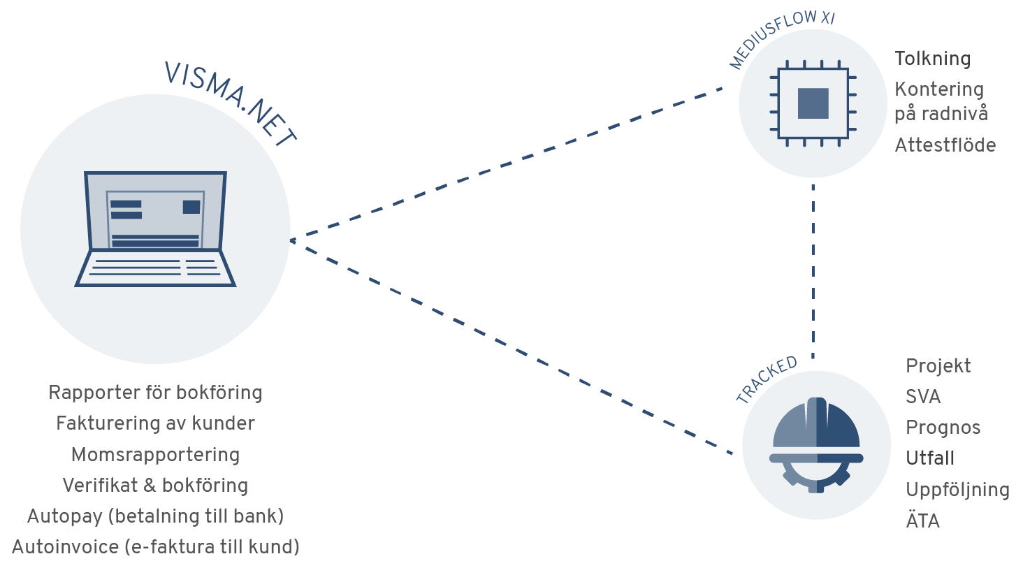 illustration-systemkarta-byggbranschen