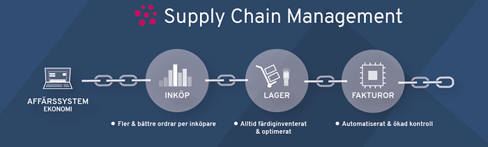 indigo small - Supply chain management 2020-1