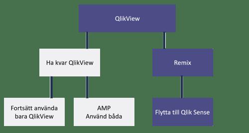Alternativa modeller för QlikView licenser vid migrering