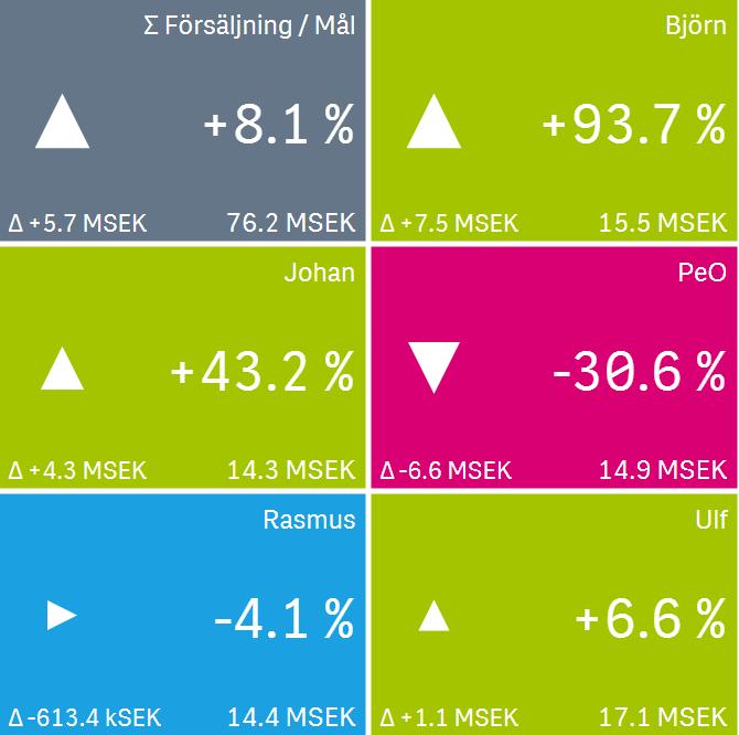Försäljningsuppföljning_grid